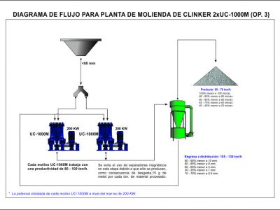 Diagrama-de flujo-Clinker-UC1000 CC