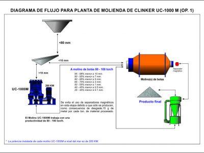 Diagrama-de-flujo-Clinker-UC1000CA