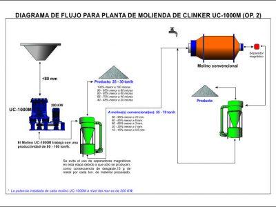 Diagrama-de-flujo-Clinker-UC1000CA (sep.finos)
