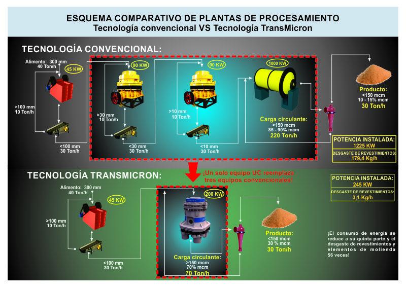 planta-de-procesamiento-con-uc-series-vs-planta-convencional