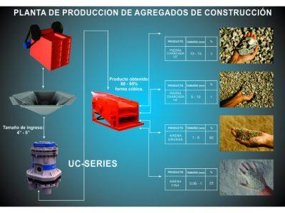 procesamiento-agregados-de-construccion-transmicron
